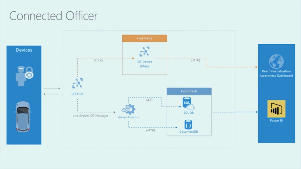 02-Connected-Officer-IoT