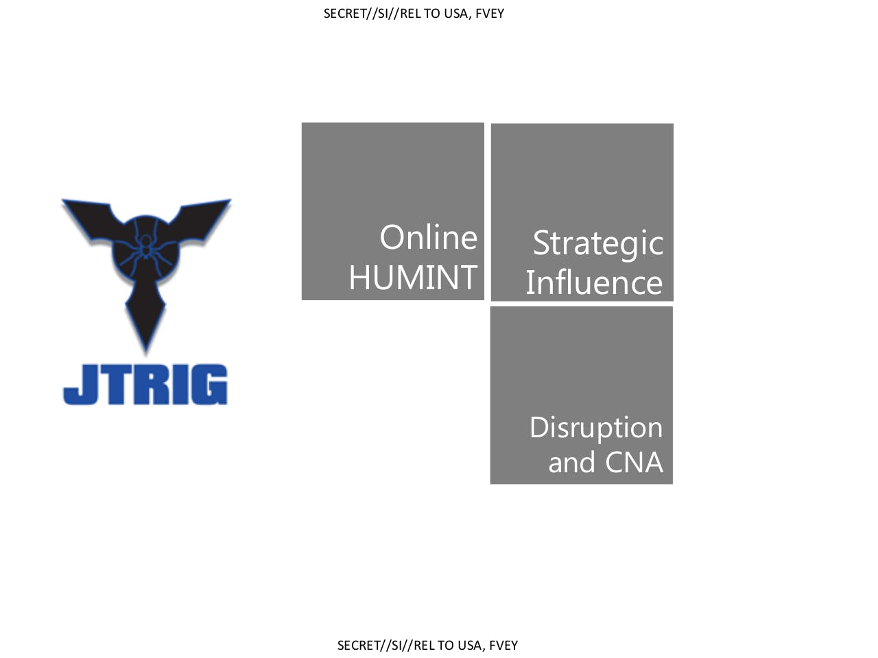 under the title online covert action the document details a variety of means to engage in influence and info ops as well as disruption and computer