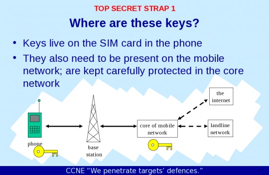 The Great SIM Heist: How Spies Stole the Keys to the