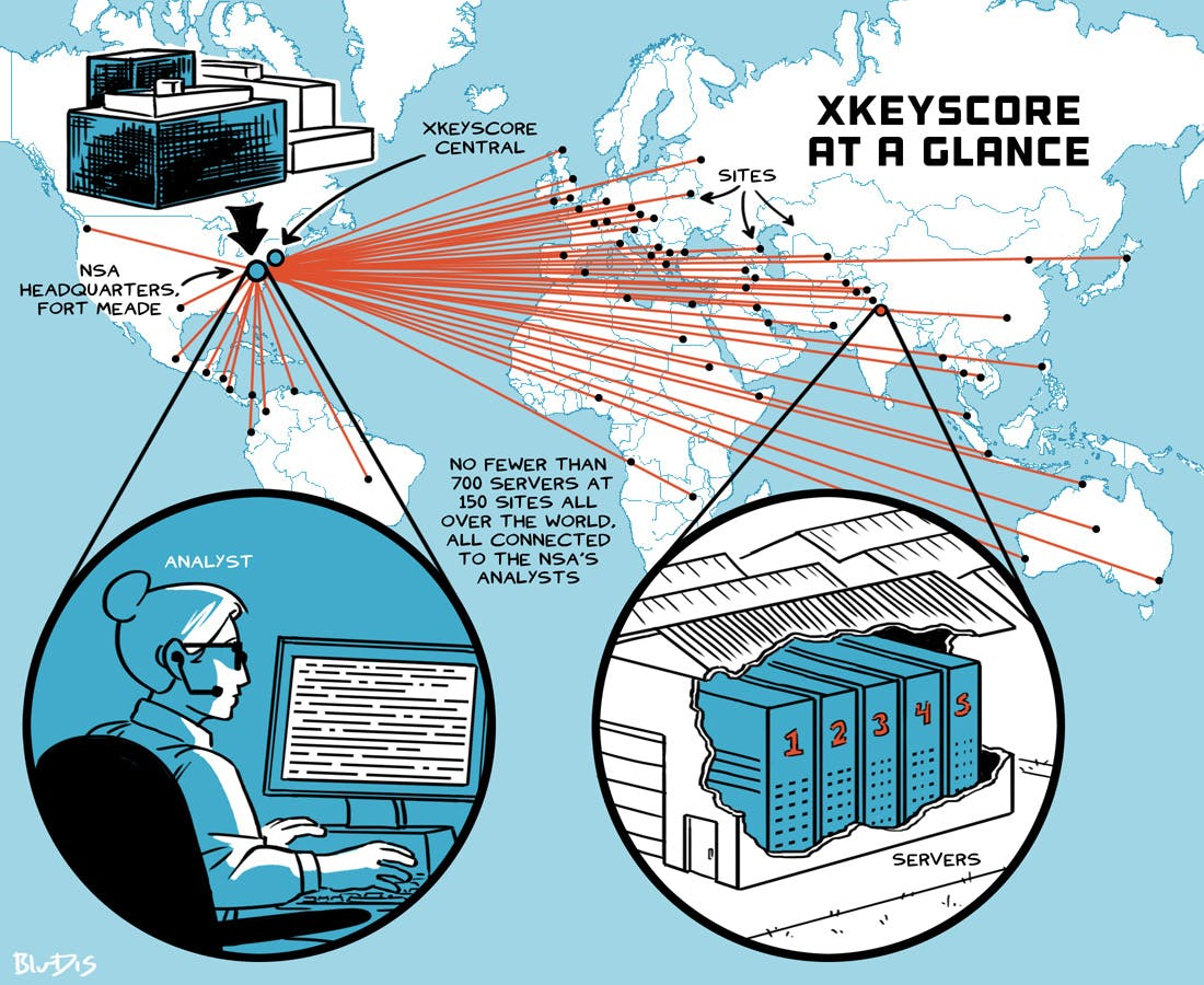 NSA's Google for the World's Private Communications