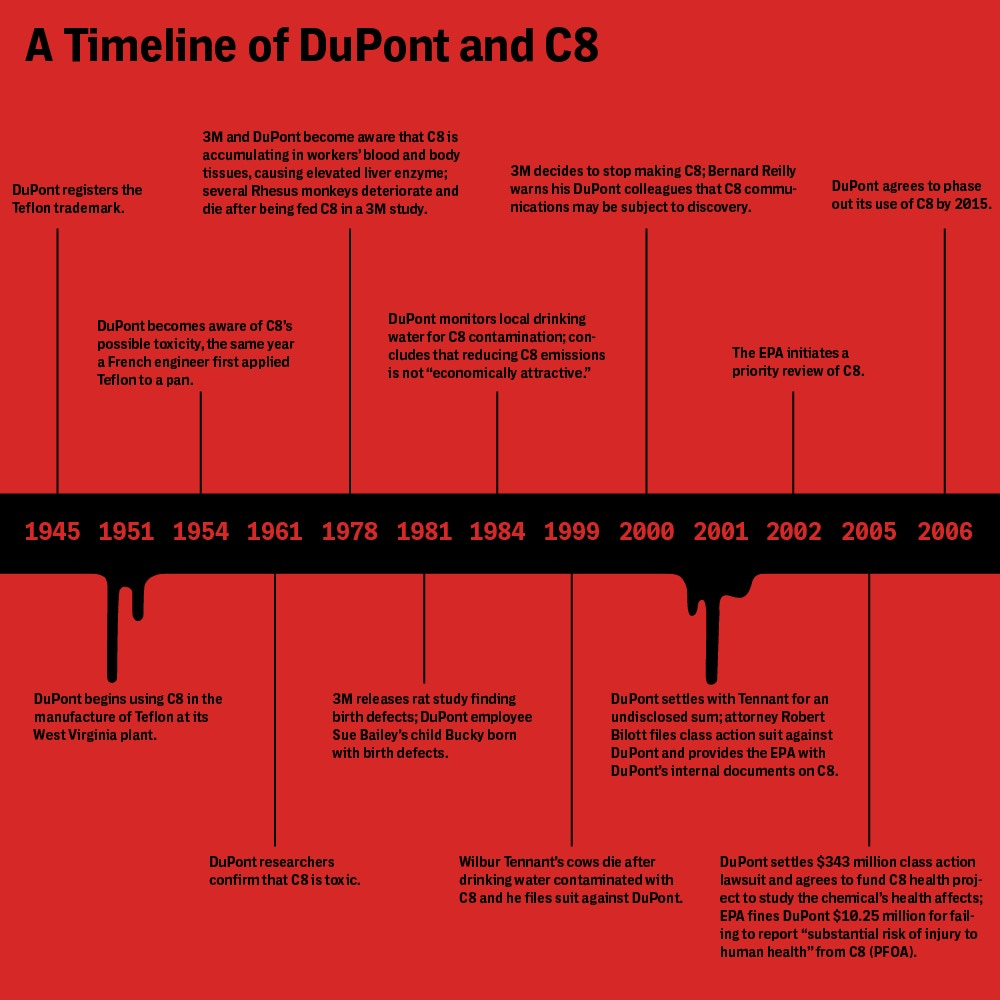 DuPont Found Liable in C8 Trial – The Intercept