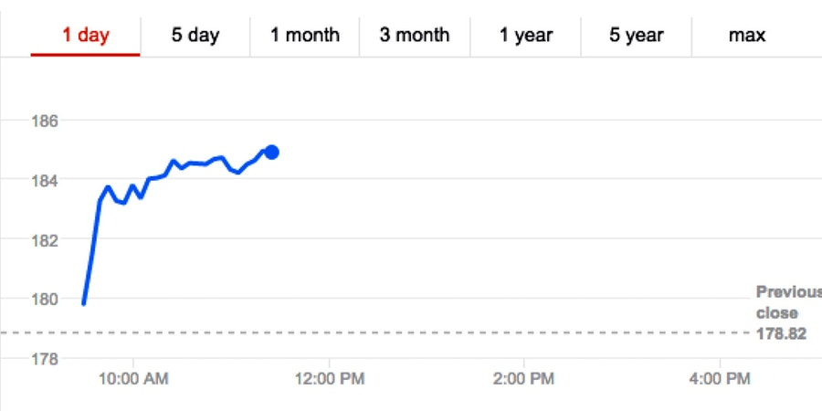 Stock Prices Of Weapons Manufacturers Soaring Since Paris Attack