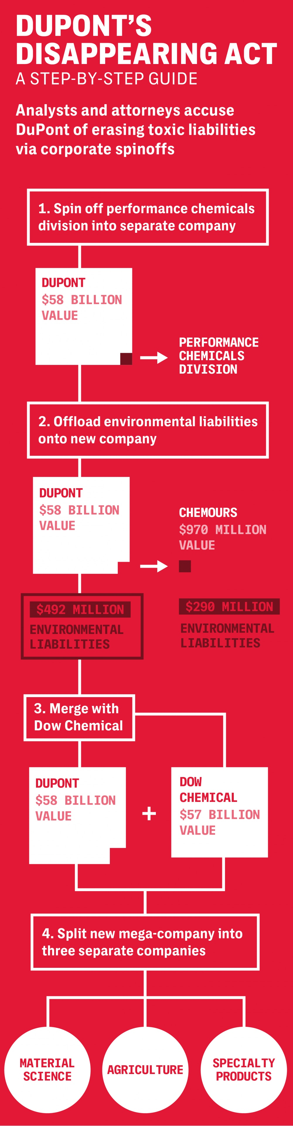 DuPont's Disappearing Act – The Intercept