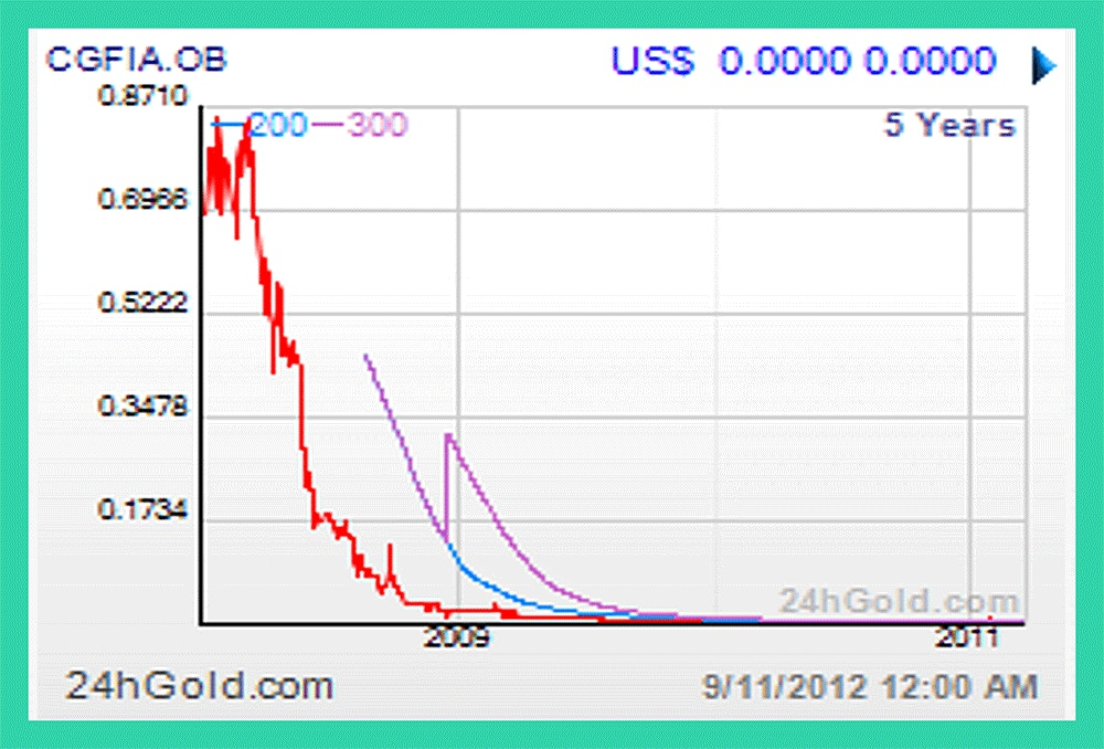 The Penny Stock Chronicles