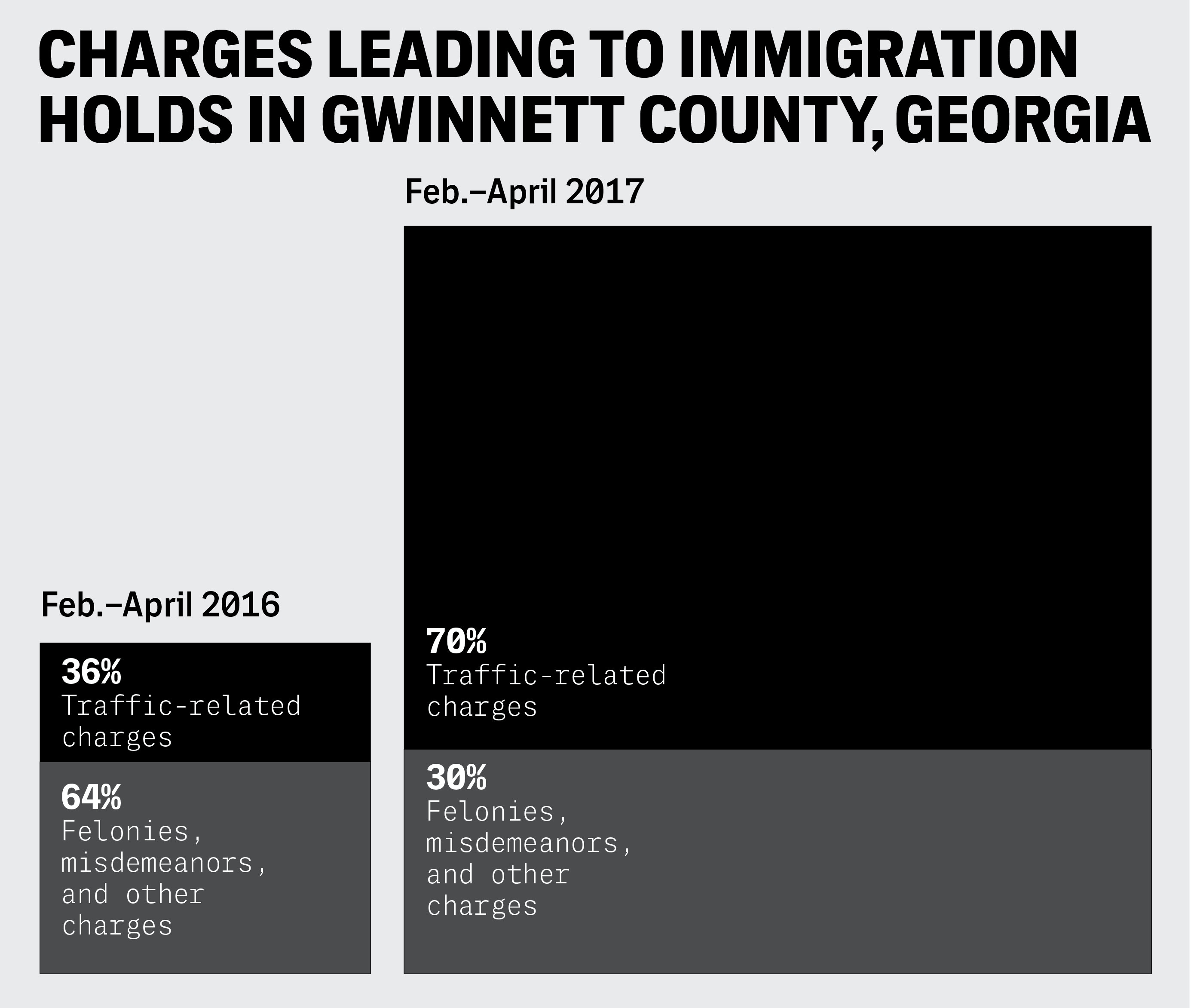 Traffic Stops in Georgia as the First Step Toward Deportation
