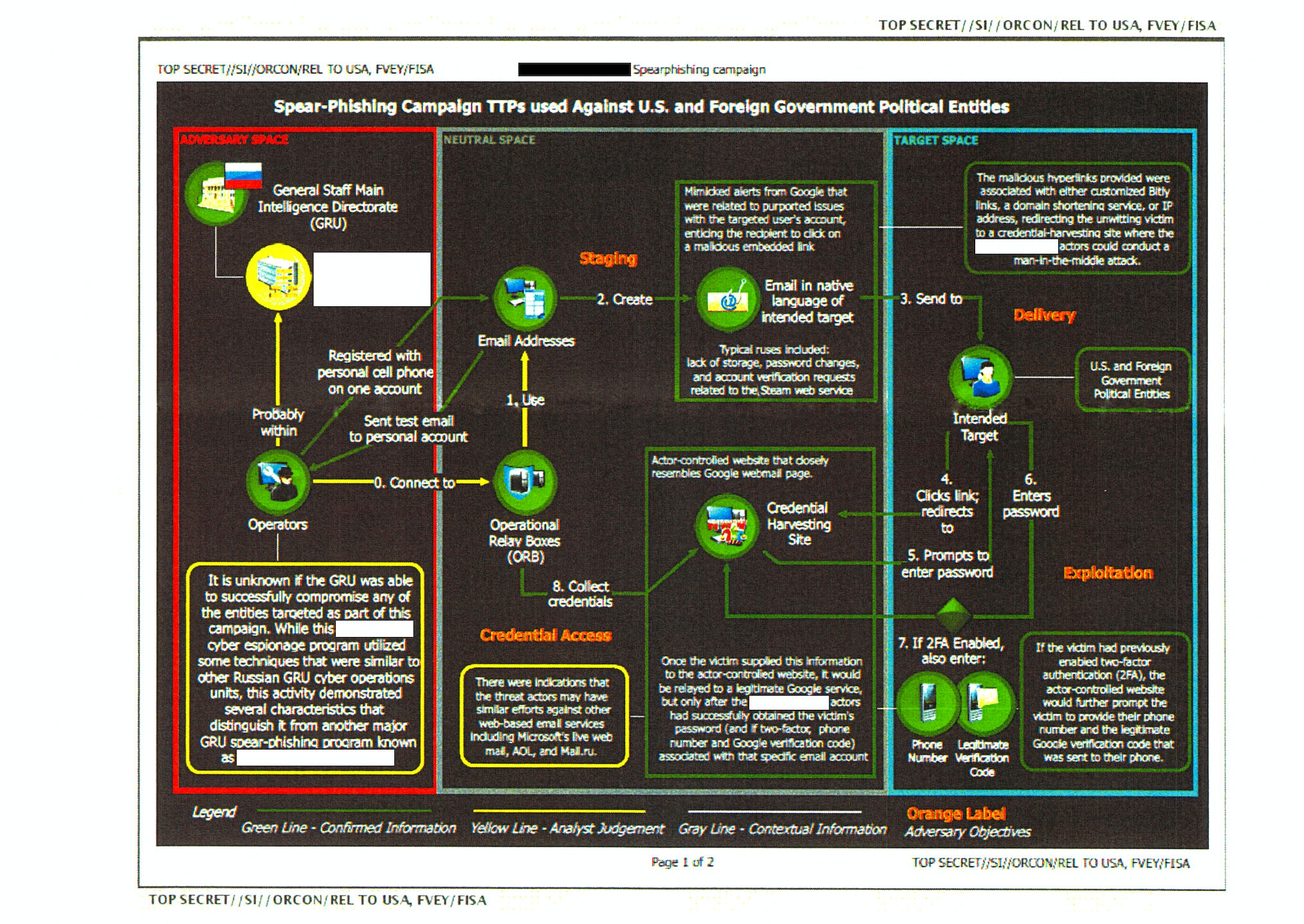 gru chart russia hacking election 1496684832?auto=compress%2Cformat&q=90 top secret nsa report details russian hacking effort days before  at n-0.co
