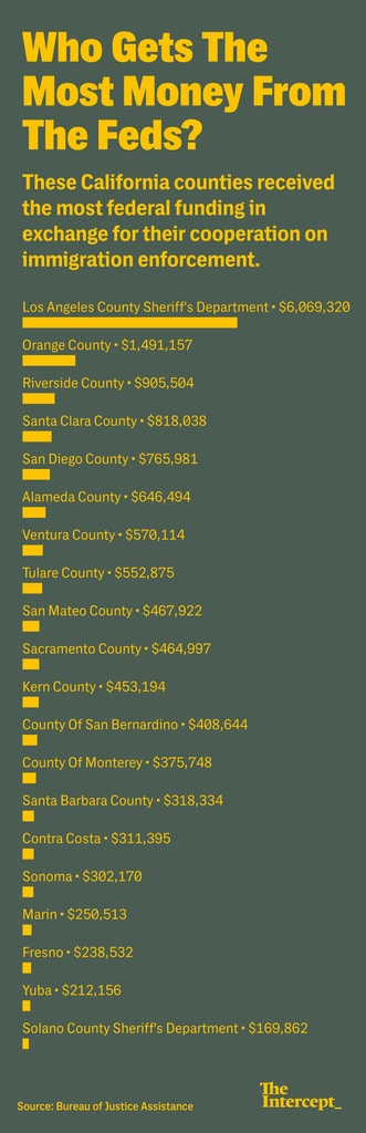 These California counties received the most federal funding in