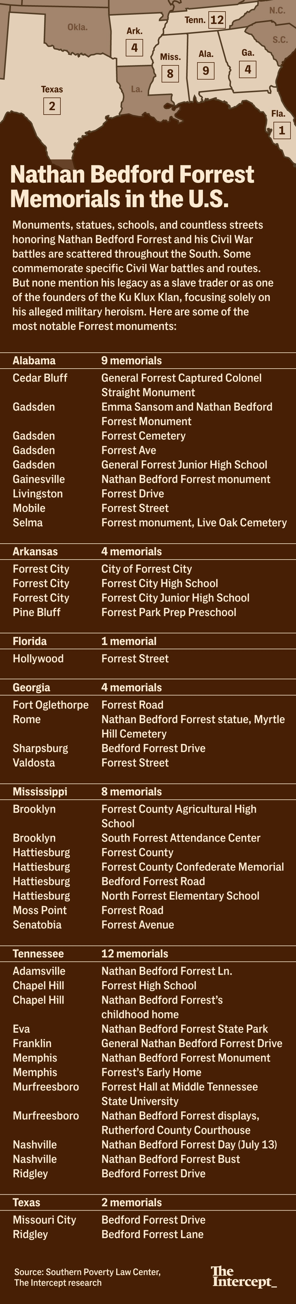 Memphis wants to remove a statue honoring first grand wizard of list of nathan bedford forrest memorials in the us xflitez Image collections