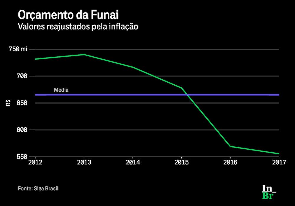 Orçamento anual geral da Funai (incluindo despesas administrativas e previdenciárias)