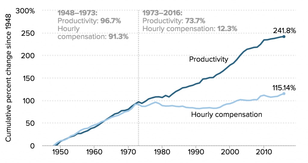 Productivity-pay-gap-1514402197