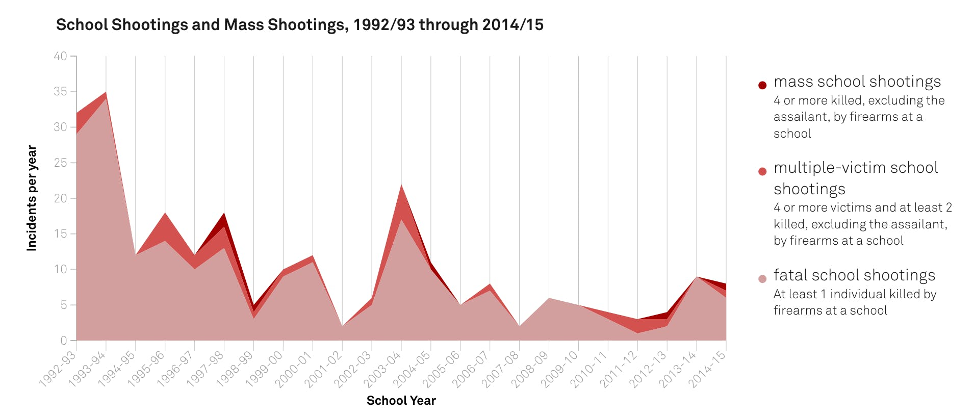 school shootings This page gives an overview of us school shootings that have taken place since 1990the information represents shootings that have occurred in k-12 schools and district offices and does not detail college or university shootings.