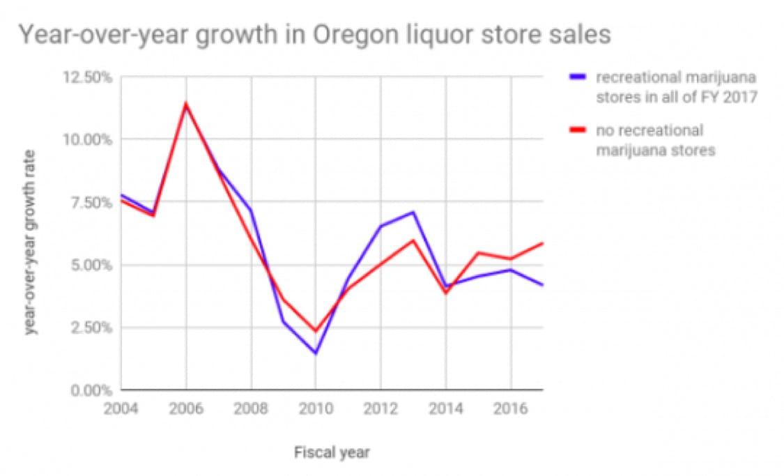 Picture1 1524585656 Há indícios de que a legalização da maconha pode reduzir o consumo de álcool