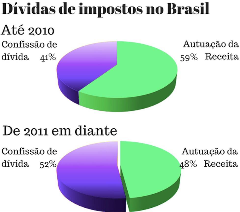 Gráfico mostra mudança de perfil das dívidas