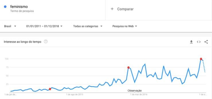 """Buscas no Brasil pela palavra feminismo no Google entre 2011 e 2018. Em vermelho: agosto de 2012, data do lançamento de """"Como ser mulher""""; outubro de 2015, a Primavera das Mulheres; e setembro de 2018, o auge do interesse pelo movimento."""