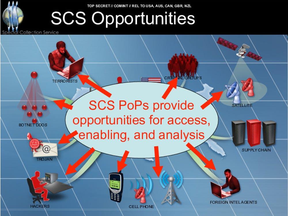 Slide apresenta possíveis alvos de SCS (Serviço Especial de Coleta), um programa de espionagem a partir de instalações diplomáticas dos EUA.