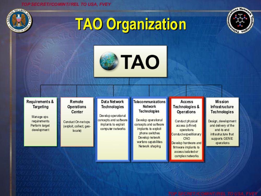 Apresentação da TAO detalha as diferentes atividades, incluindo ações hackers encobertas.