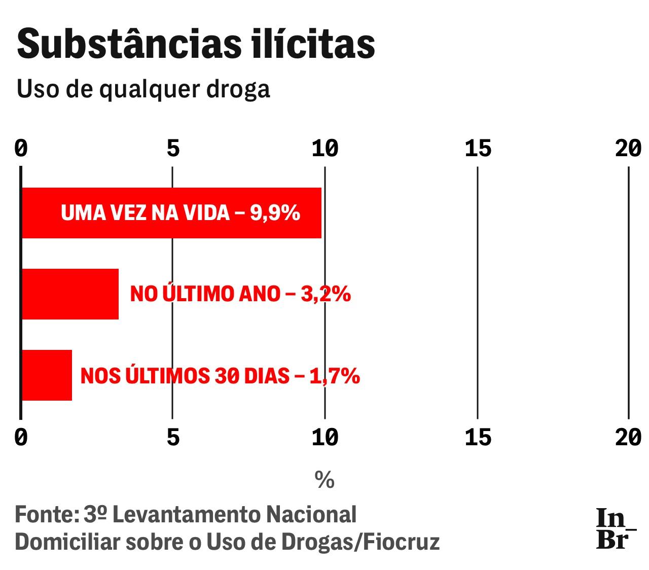 29 03 19 drogas grafico ilicitas 1 fix 1554130666 Guerra à informação: Governo esconde levantamento nacional sobre o uso de drogas