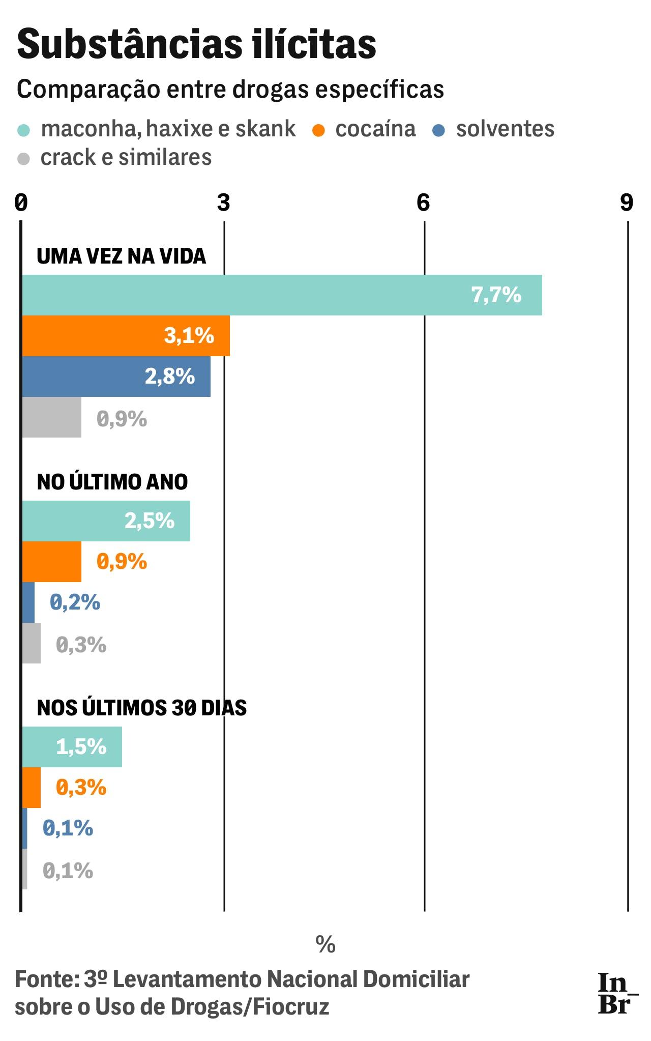 29 03 19 drogas grafico ilicitas 2 1553897347 Guerra à informação: Governo esconde levantamento nacional sobre o uso de drogas