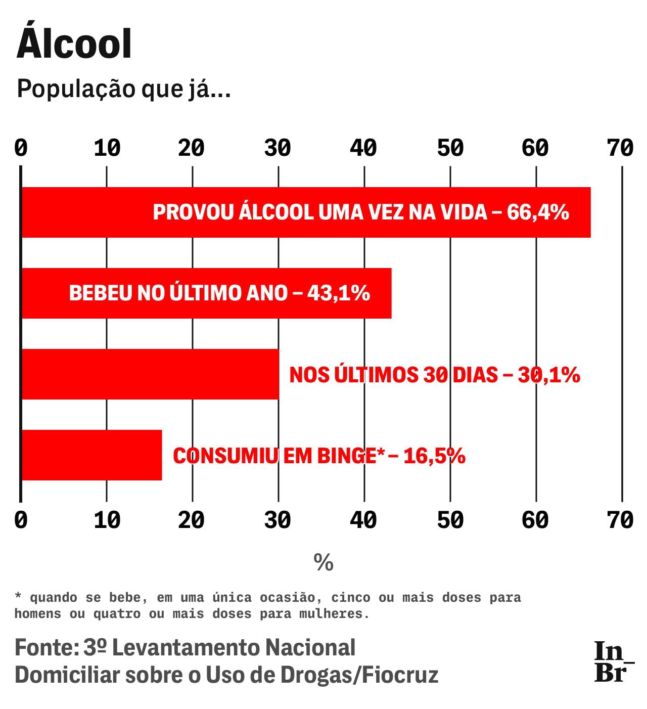 29 03 19 drogas grafico ilicitas 2 3 1554130565 Guerra à informação: Governo esconde levantamento nacional sobre o uso de drogas