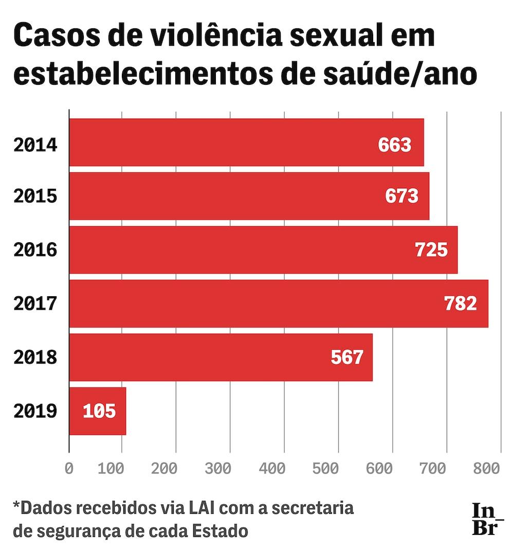 26 04 19 3500 grafico 02 02 1556313017 - TRÊS MIL ESTUPROS EM SERVIÇOS DE SAÚDE: nem em centros cirúrgicos e UTIs mulheres estão a salvo - Por Bruna de Lara