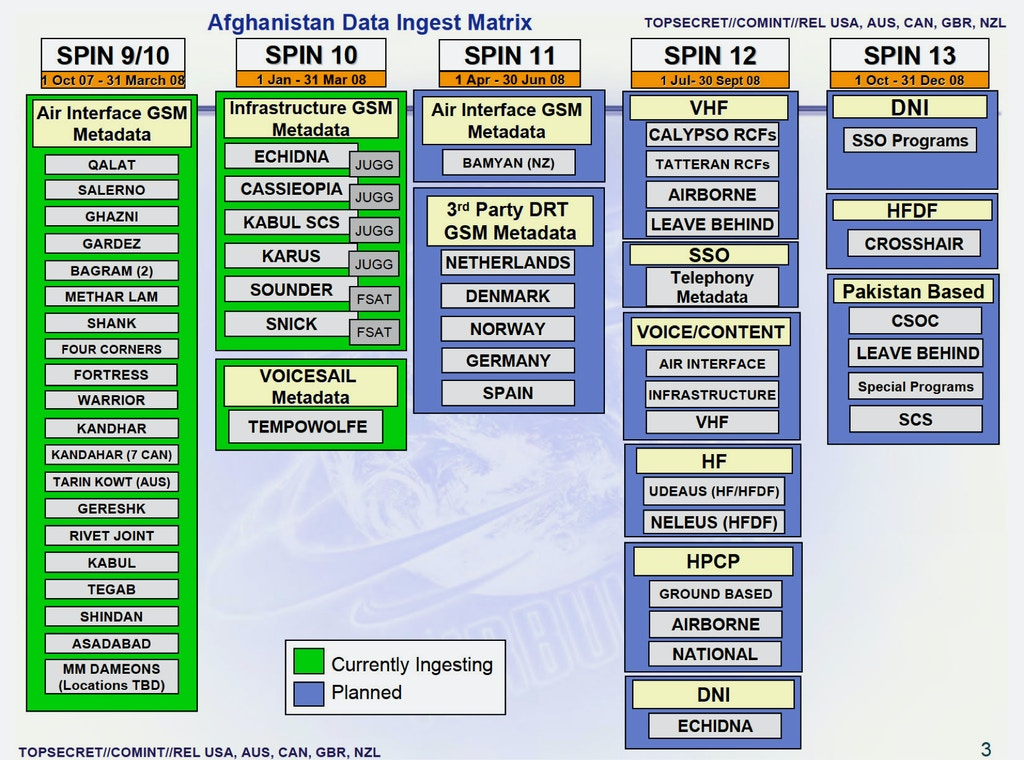 How the NSA's Targeting System for Iraq and Afghanistan