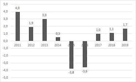 Gráfico 1. Variação do PIB (%)