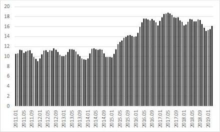 Gráfico 2. Taxa de Desemprego Aberto na Região Metropolitana de São Paulo