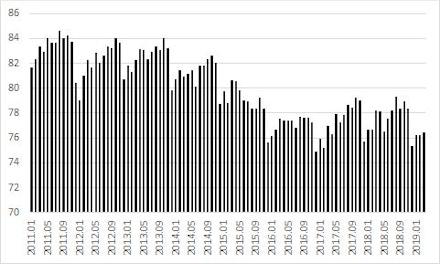 Gráfico 3. Nível de Utilização da Capacidade Instalada das Indústrias (valor percentual).