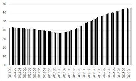 Gráfico 4. Dívida Líquida do Setor Público - % do PIB.