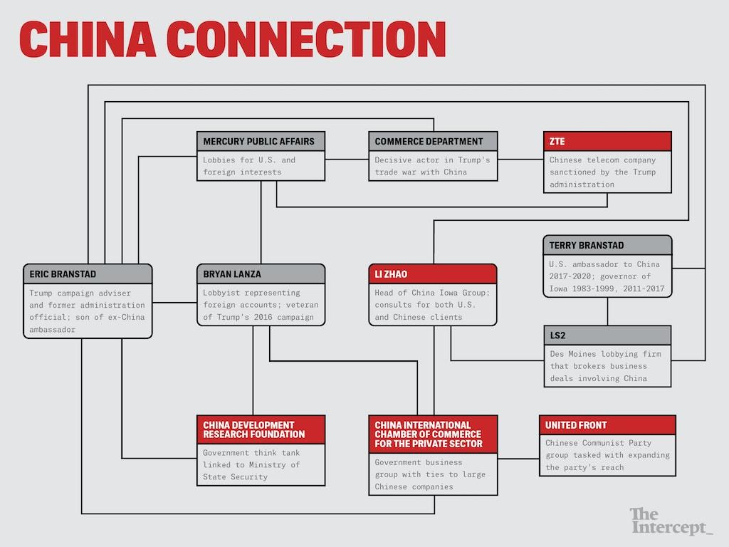 China-chart-theintercept-2