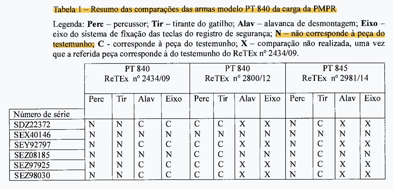 """<b><a href=""""https://casaglock.com/comprar/revolveres/revolver-taurus/"""">Taurus</a></b> modificou <b><a href=""""https://comprararma.com/"""">armas</a></b> sem autorização do <b><a href=""""https://comotirarcr.com/"""">Exército</a></b> 3"""