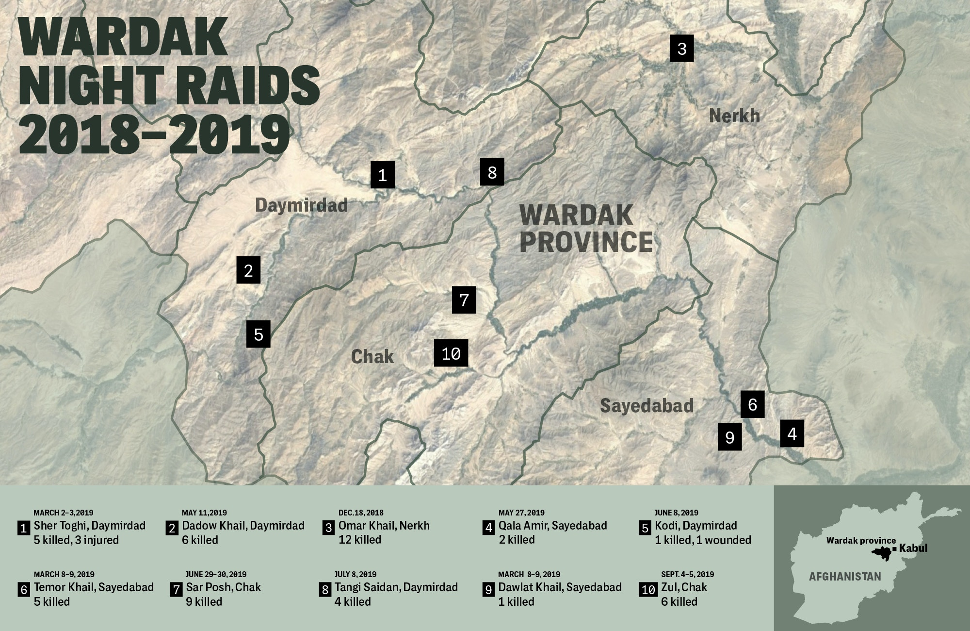 A map shows the locations of at least 10 previously undocumented night raids in the central Afghan province of Wardak. Beginning in December 2018 and continuing for at least a year, Afghan operatives believed to belong to an elite CIA-trained paramilitary unit known as 01, in partnership with U.S. special operations forces and air power, unleashed a campaign of terror against civilians.