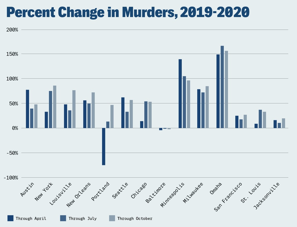 The percent change in murders in 14 U.S. cities from 2019 to 2020.