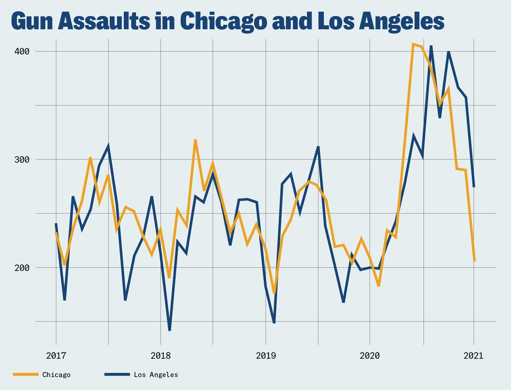 The number of assaults with firearms each calendar month in Chicago and Los Angeles.