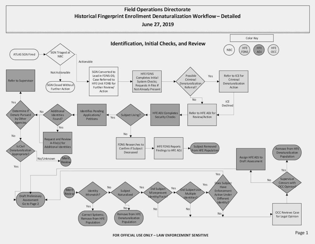 FOIA-flowchart-1