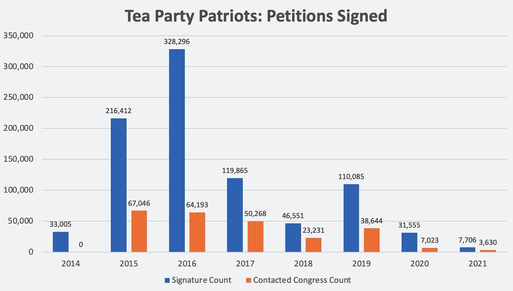 petitions-signed